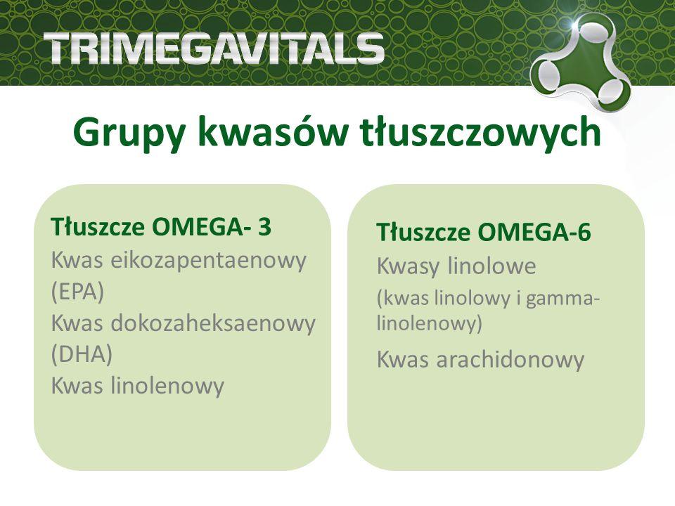 Grupy kwasów tłuszczowych Tłuszcze OMEGA- 3 Kwas eikozapentaenowy (EPA) Kwas dokozaheksaenowy (DHA) Kwas linolenowy Tłuszcze OMEGA-6 Kwasy linolowe (kwas linolowy i gamma- linolenowy) Kwas arachidonowy