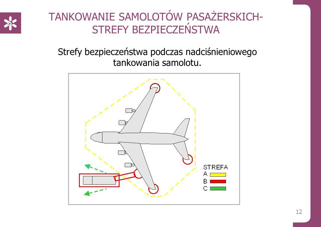 TANKOWANIE SAMOLOTÓW PASAŻERSKICH- STREFY BEZPIECZEŃSTWA Strefy bezpieczeństwa podczas nadciśnieniowego tankowania samolotu. 12