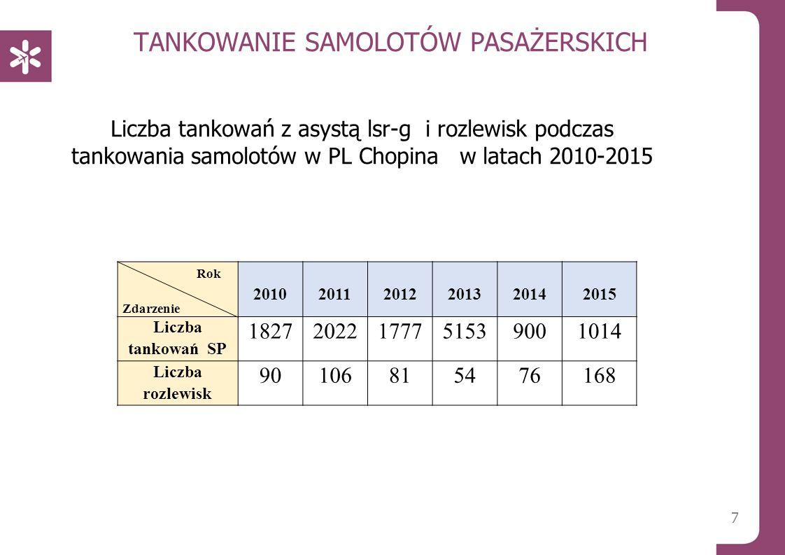TANKOWANIE SAMOLOTÓW PASAŻERSKICH Liczba tankowań z asystą lsr-g i rozlewisk podczas tankowania samolotów w PL Chopina w latach 2010-2015 7 Rok Zdarzenie 2010 2011 2012 2013 2014 2015 Liczba tankowań SP 18272022177751539001014 Liczba rozlewisk 90106815476168