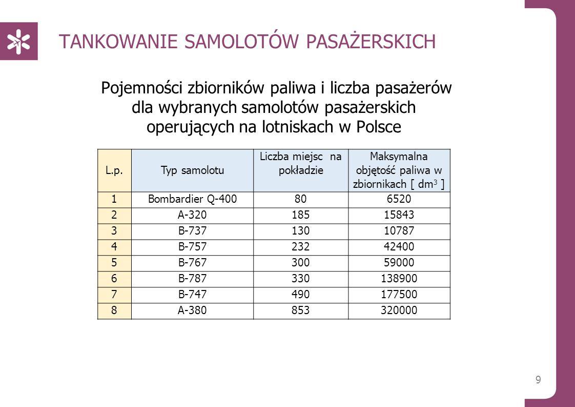 TANKOWANIE SAMOLOTÓW PASAŻERSKICH 9 L.p.