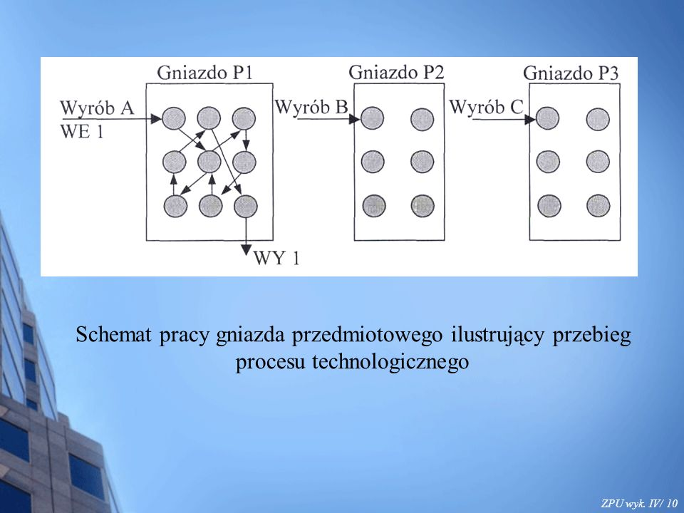 ZPU wyk. IV/ 10 Schemat pracy gniazda przedmiotowego ilustrujący przebieg procesu technologicznego