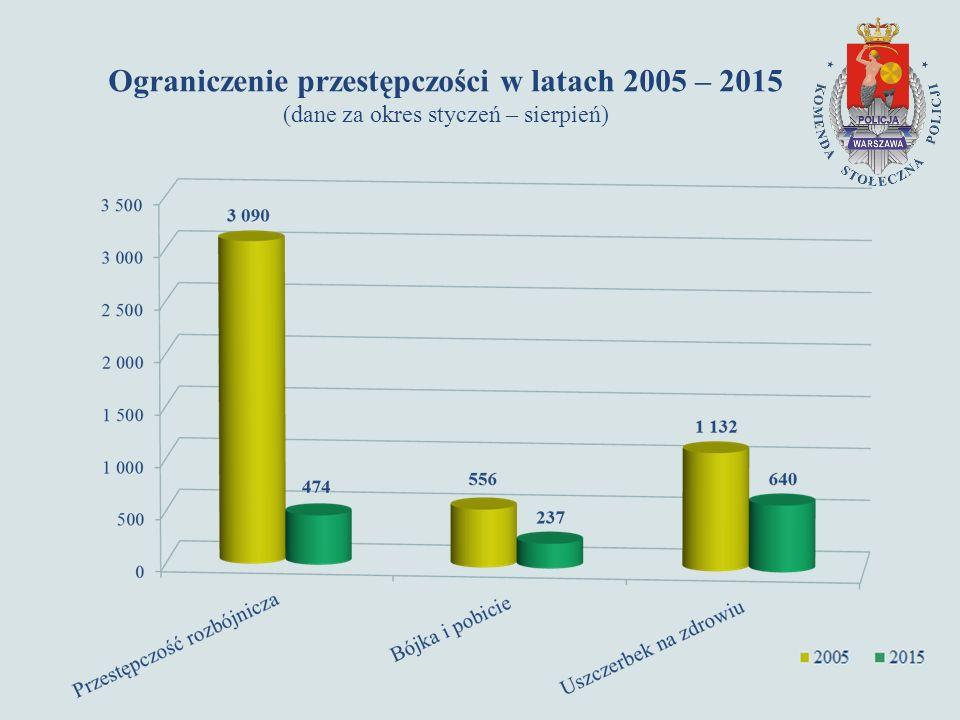 Ograniczenie przestępczości w latach 2005 – 2015 (dane za okres styczeń – sierpień)