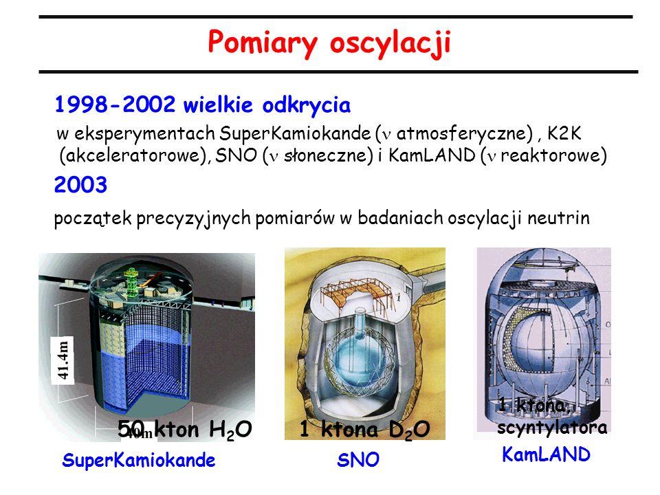 Pomiary oscylacji SuperKamiokande KamLAND SNO 1 ktona D 2 O 1 ktona, scyntylatora 50 kton H 2 O 1998-2002 wielkie odkrycia w eksperymentach SuperKamiokande ( atmosferyczne), K2K (akceleratorowe), SNO ( słoneczne) i KamLAND (  reaktorowe) 2003 początek precyzyjnych pomiarów w badaniach oscylacji neutrin