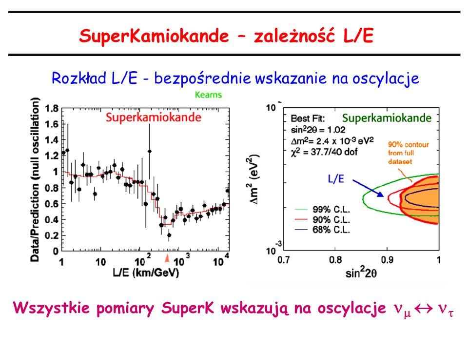 SuperKamiokande – zależność L/E Rozkład L/E - bezpośrednie wskazanie na oscylacje Wszystkie pomiary SuperK wskazują na oscylacje   