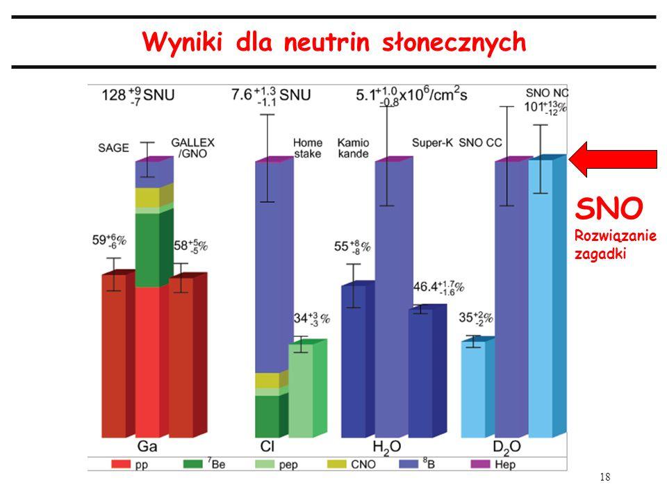 18 Wyniki dla neutrin słonecznych SNO Rozwiązanie zagadki