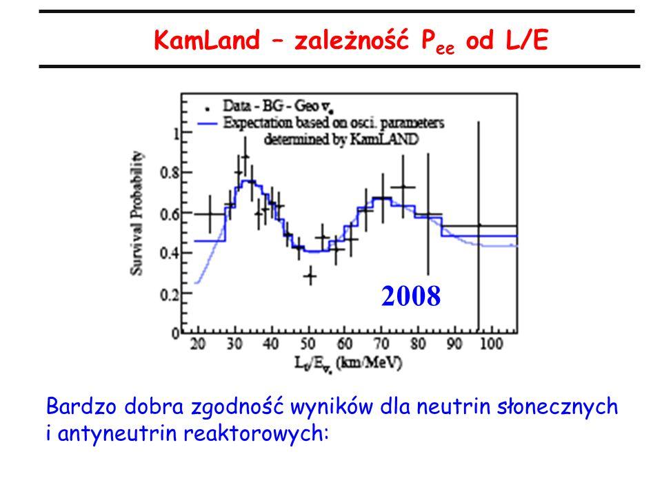KamLand – zależność P ee od L/E Bardzo dobra zgodność wyników dla neutrin słonecznych i antyneutrin reaktorowych: 2008