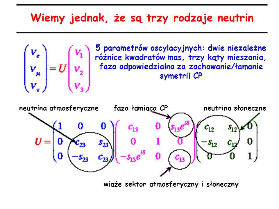 Wiemy jednak, że są trzy rodzaje neutrin neutrina atmosferyczne faza łamiąca CP neutrina słoneczne wiąże sektor atmosferyczny i słoneczny 5 parametrów oscylacyjnych: dwie niezależne różnice kwadratów mas, trzy kąty mieszania, faza odpowiedzialna za zachowanie/łamanie symetrii CP