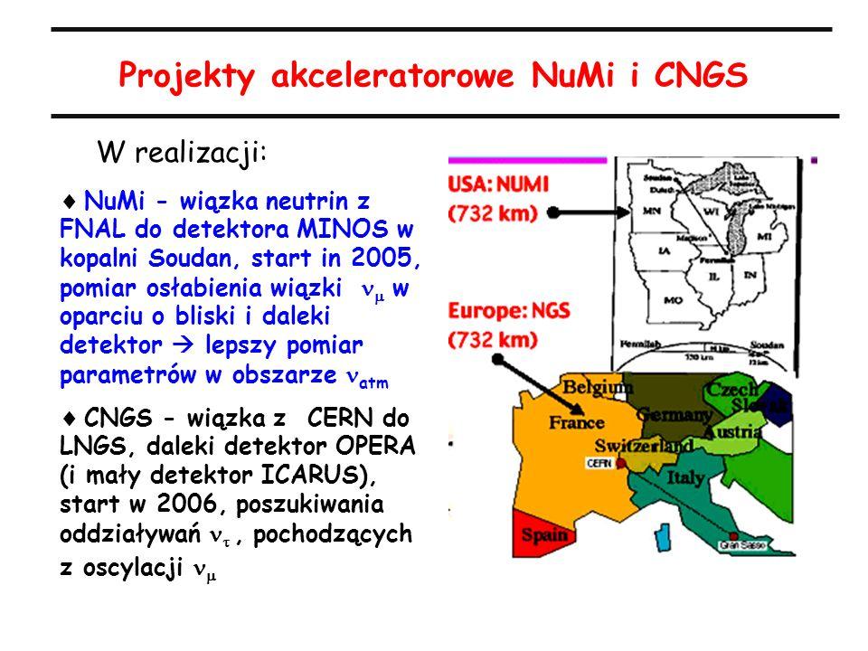 Projekty akceleratorowe NuMi i CNGS  NuMi - wiązka neutrin z FNAL do detektora MINOS w kopalni Soudan, start in 2005, pomiar osłabienia wiązki   w oparciu o bliski i daleki detektor  lepszy pomiar parametrów w obszarze atm  CNGS - wiązka z CERN do LNGS, daleki detektor OPERA (i mały detektor ICARUS), start w 2006, poszukiwania oddziaływań , pochodzących z oscylacji  W realizacji: