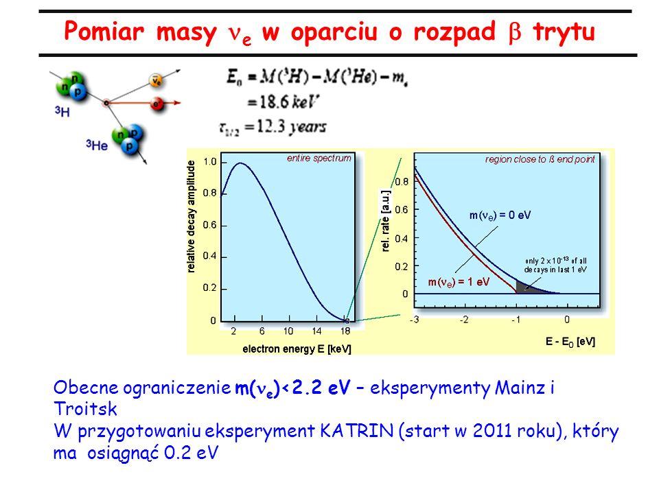 Pomiar masy e w oparciu o rozpad  trytu Obecne ograniczenie m( e )<2.2 eV – eksperymenty Mainz i Troitsk W przygotowaniu eksperyment KATRIN (start w 2011 roku), który ma osiągnąć 0.2 eV