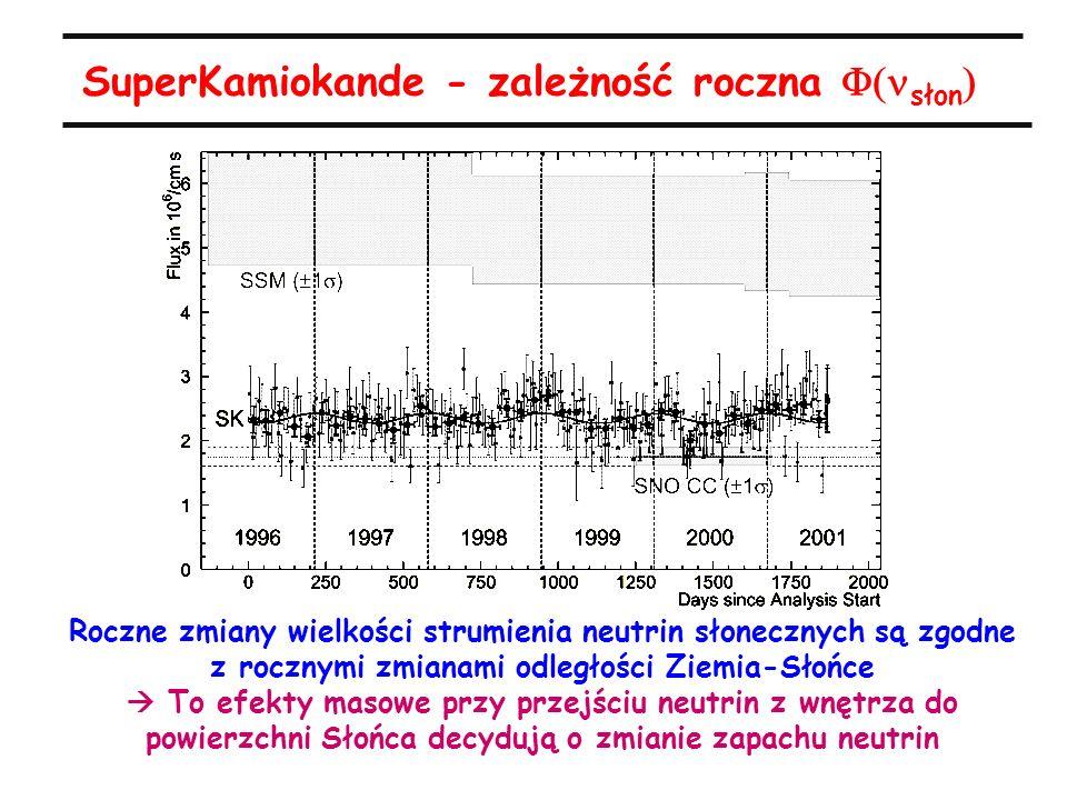 SuperKamiokande - zależność roczna  słon  Roczne zmiany wielkości strumienia neutrin słonecznych są zgodne z rocznymi zmianami odległości Ziemia-Słońce  To efekty masowe przy przejściu neutrin z wnętrza do powierzchni Słońca decydują o zmianie zapachu neutrin