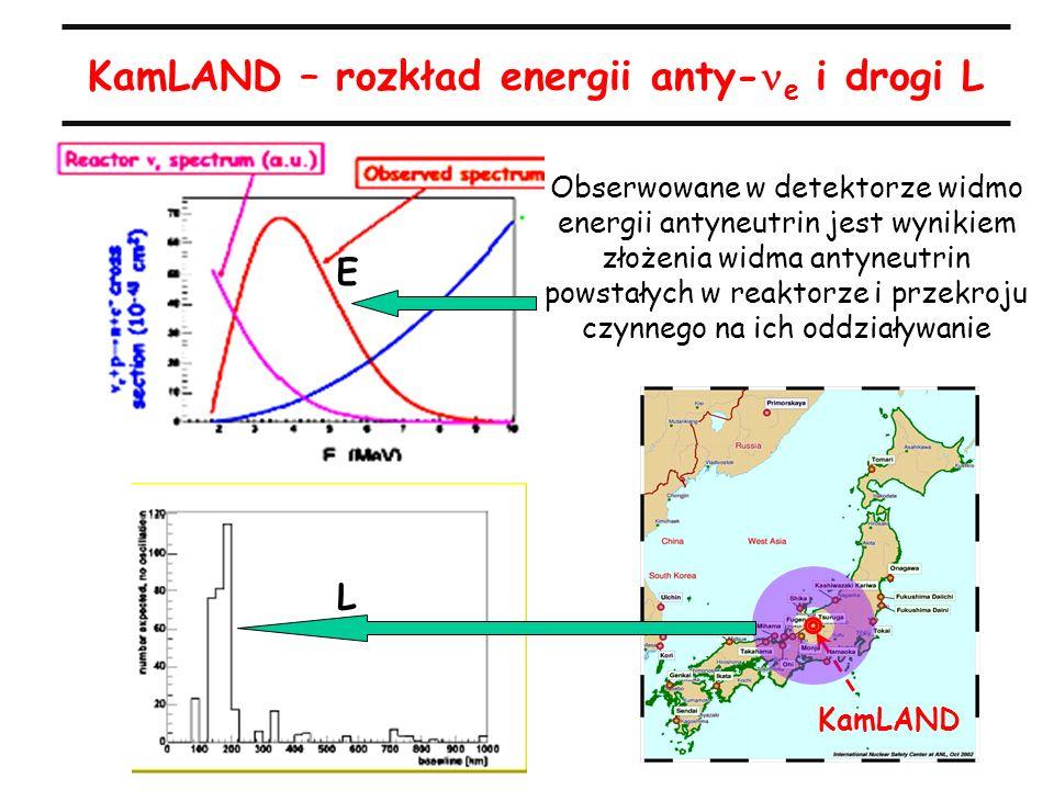 Obserwowane w detektorze widmo energii antyneutrin jest wynikiem złożenia widma antyneutrin powstałych w reaktorze i przekroju czynnego na ich oddziaływanie KamLAND – rozkład energii anty- e i drogi L E L KamLAND