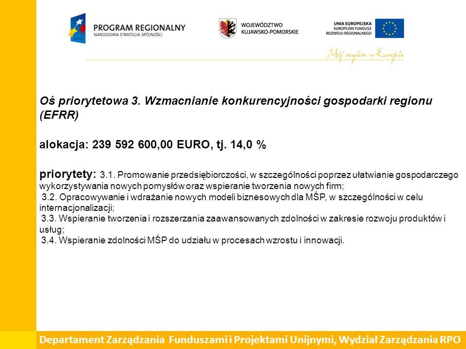 Oś priorytetowa 3. Wzmacnianie konkurencyjności gospodarki regionu (EFRR) alokacja: 239 592 600,00 EURO, tj. 14,0 % priorytety: 3.1. Promowanie przeds