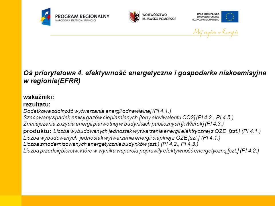 Oś priorytetowa 4. efektywność energetyczna i gospodarka niskoemisyjna w regionie(EFRR) wskaźniki: rezultatu: Dodatkowa zdolność wytwarzania energii o