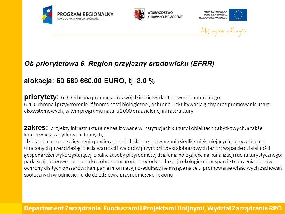 Oś priorytetowa 6. Region przyjazny środowisku (EFRR) alokacja: 50 580 660,00 EURO, tj. 3,0 % priorytety: 6.3. Ochrona promocja i rozwój dziedzictwa k