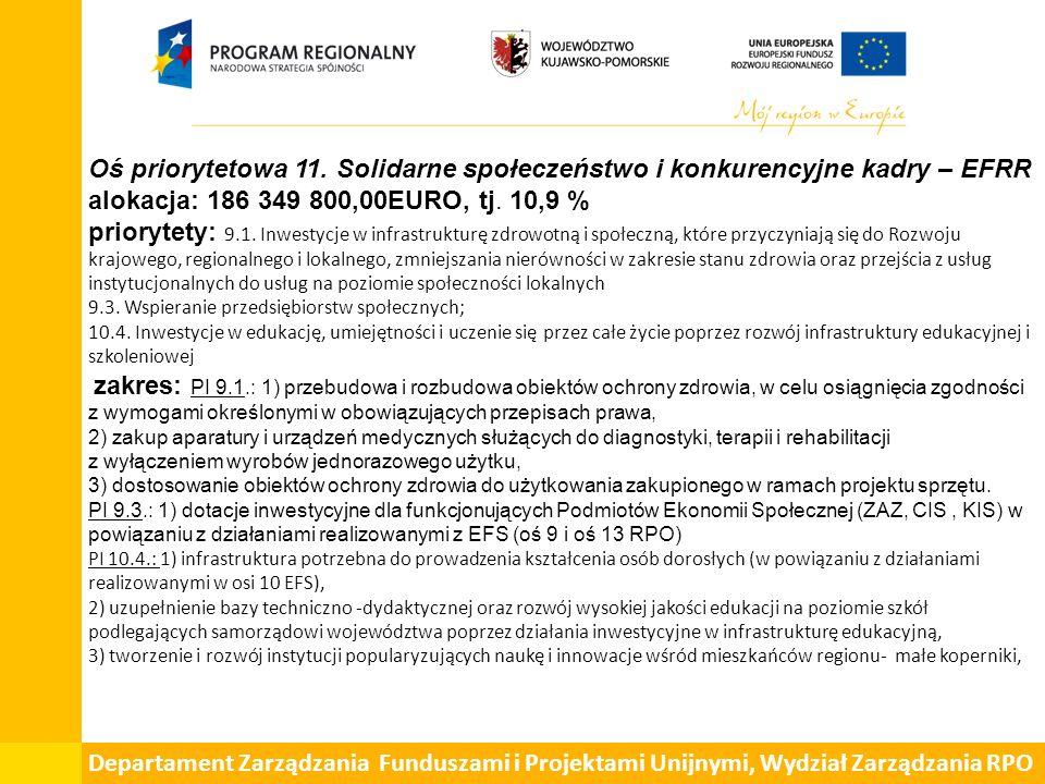 Oś priorytetowa 11. Solidarne społeczeństwo i konkurencyjne kadry – EFRR alokacja: 186 349 800,00EURO, tj. 10,9 % priorytety: 9.1. Inwestycje w infras