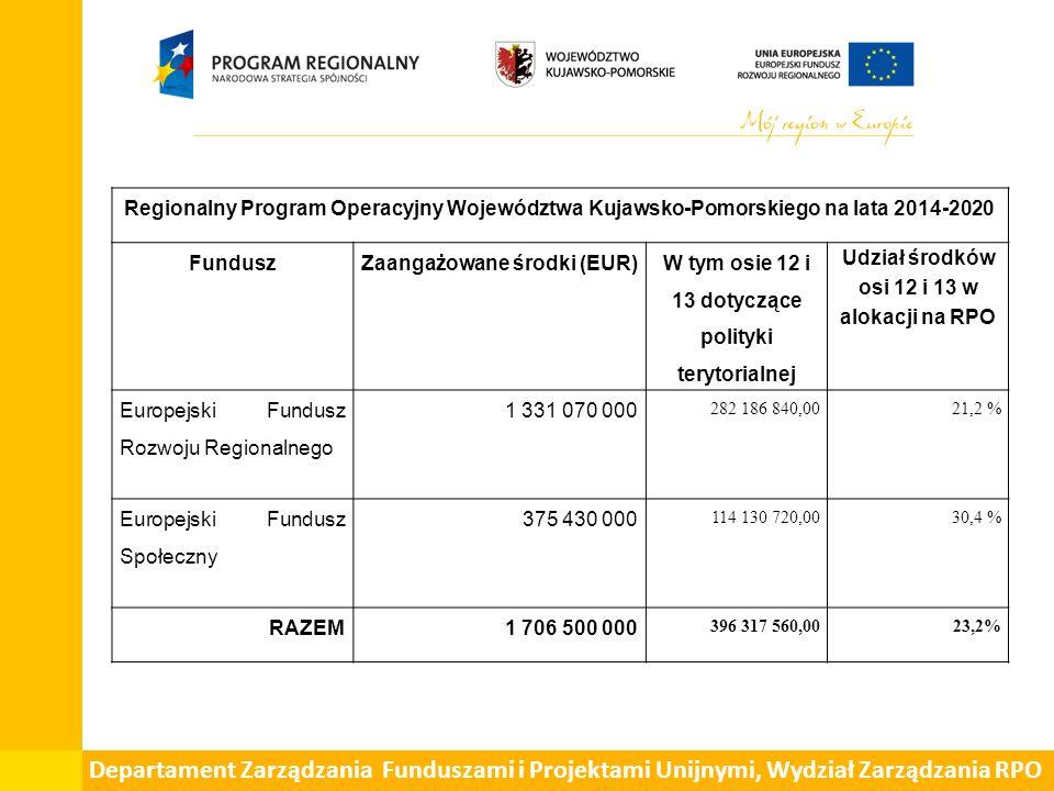Departament Zarządzania Funduszami i Projektami Unijnymi, Wydział Zarządzania RPO Regionalny Program Operacyjny Województwa Kujawsko-Pomorskiego na lata 2014-2020 FunduszZaangażowane środki (EUR) W tym osie 12 i 13 dotyczące polityki terytorialnej Udział środków osi 12 i 13 w alokacji na RPO Europejski Fundusz Rozwoju Regionalnego 1 331 070 000 282 186 840,0021,2 % Europejski Fundusz Społeczny 375 430 000 114 130 720,0030,4 % RAZEM1 706 500 000 396 317 560,0023,2%