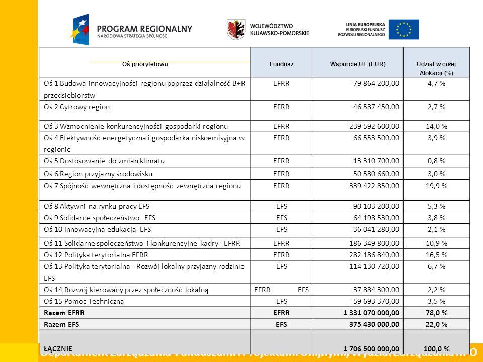 Departament Zarządzania Funduszami i Projektami Unijnymi, Wydział Zarządzania RPO Oś priorytetowaFunduszWsparcie UE (EUR) Udział w całej Alokacji (%) Oś 1 Budowa innowacyjności regionu poprzez działalność B+R przedsiębiorstw EFRR79 864 200,004,7 % Oś 2 Cyfrowy regionEFRR46 587 450,002,7 % Oś 3 Wzmocnienie konkurencyjności gospodarki regionu EFRR239 592 600,0014,0 % Oś 4 Efektywność energetyczna i gospodarka niskoemisyjna w regionie EFRR66 553 500,003,9 % Oś 5 Dostosowanie do zmian klimatuEFRR13 310 700,000,8 % Oś 6 Region przyjazny środowiskuEFRR50 580 660,003,0 % Oś 7 Spójność wewnętrzna i dostępność zewnętrzna regionuEFRR339 422 850,0019,9 % Oś 8 Aktywni na rynku pracy EFSEFS90 103 200,005,3 % Oś 9 Solidarne społeczeństwo EFSEFS64 198 530,003,8 % Oś 10 Innowacyjna edukacja EFSEFS36 041 280,002,1 % Oś 11 Solidarne społeczeństwo i konkurencyjne kadry - EFRREFRR186 349 800,0010,9 % Oś 12 Polityka terytorialna EFRREFRR282 186 840,0016,5 % Oś 13 Polityka terytorialna - Rozwój lokalny przyjazny rodzinie EFS EFS114 130 720,006,7 % Oś 14 Rozwój kierowany przez społeczność lokalnąEFRR EFS37 884 300,002,2 % Oś 15 Pomoc TechnicznaEFS59 693 370,003,5 % Razem EFRREFRR1 331 070 000,0078,0 % Razem EFSEFS375 430 000,0022,0 % ŁĄCZNIE1 706 500 000,00100,0 %