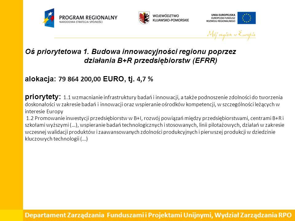 Oś priorytetowa 1. Budowa innowacyjności regionu poprzez działania B+R przedsiębiorstw (EFRR) alokacja: 79 864 200,00 EURO, tj. 4,7 % priorytety: 1.1