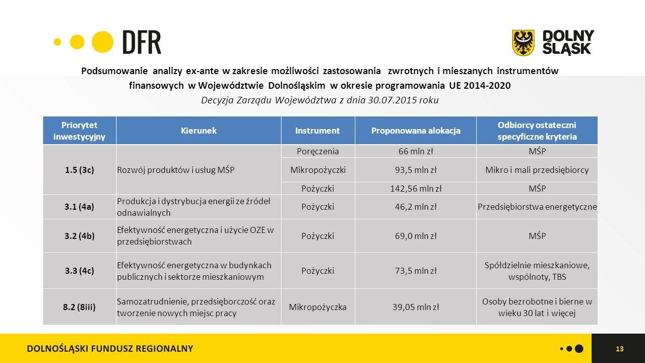 13 Podsumowanie analizy ex-ante w zakresie możliwości zastosowania zwrotnych i mieszanych instrumentów finansowych w Województwie Dolnośląskim w okresie programowania UE 2014-2020 Decyzja Zarządu Województwa z dnia 30.07.2015 roku Priorytet inwestycyjny KierunekInstrumentProponowana alokacja Odbiorcy ostateczni specyficzne kryteria 1.5 (3c)Rozwój produktów i usług MŚP Poręczenia66 mln złMŚP Mikropożyczki93,5 mln złMikro i mali przedsiębiorcy Pożyczki142,56 mln złMŚP 3.1 (4a) Produkcja i dystrybucja energii ze źródeł odnawialnych Pożyczki46,2 mln złPrzedsiębiorstwa energetyczne 3.2 (4b) Efektywność energetyczna i użycie OZE w przedsiębiorstwach Pożyczki69,0 mln złMŚP 3.3 (4c) Efektywność energetyczna w budynkach publicznych i sektorze mieszkaniowym Pożyczki73,5 mln zł Spółdzielnie mieszkaniowe, wspólnoty, TBS 8.2 (8iii) Samozatrudnienie, przedsięborczość oraz tworzenie nowych miejsc pracy Mikropożyczka39,05 mln zł Osoby bezrobotne i bierne w wieku 30 lat i więcej