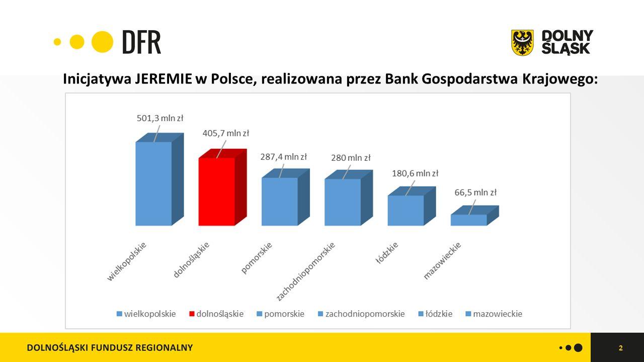 2 Inicjatywa JEREMIE w Polsce, realizowana przez Bank Gospodarstwa Krajowego: