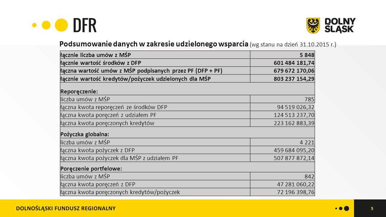 5 łącznie liczba umów z MŚP5 848 łącznie wartość środków z DFP601 484 181,74 łączna wartość umów z MŚP podpisanych przez PF (DFP + PF)679 672 170,06 łącznie wartość kredytów/pożyczek udzielonych dla MŚP803 237 154,29 Reporęczenie: liczba umów z MŚP785 łączna kwota reporęczeń ze środków DFP94 519 026,32 łączna kwota poręczeń z udziałem PF124 513 237,70 łączna kwota poręczonych kredytów223 162 883,39 Pożyczka globalna: liczba umów z MŚP4 221 łączna kwota pożyczek z DFP459 684 095,20 łączna kwota pożyczek dla MŚP z udziałem PF507 877 872,14 Poręczenie portfelowe: liczba umów z MŚP842 łączna kwota poręczeń z DFP47 281 060,22 łączna kwota poręczonych kredytów/pożyczek72 196 398,76 Podsumowanie danych w zakresie udzielonego wsparcia (wg stanu na dzień 31.10.2015 r.)