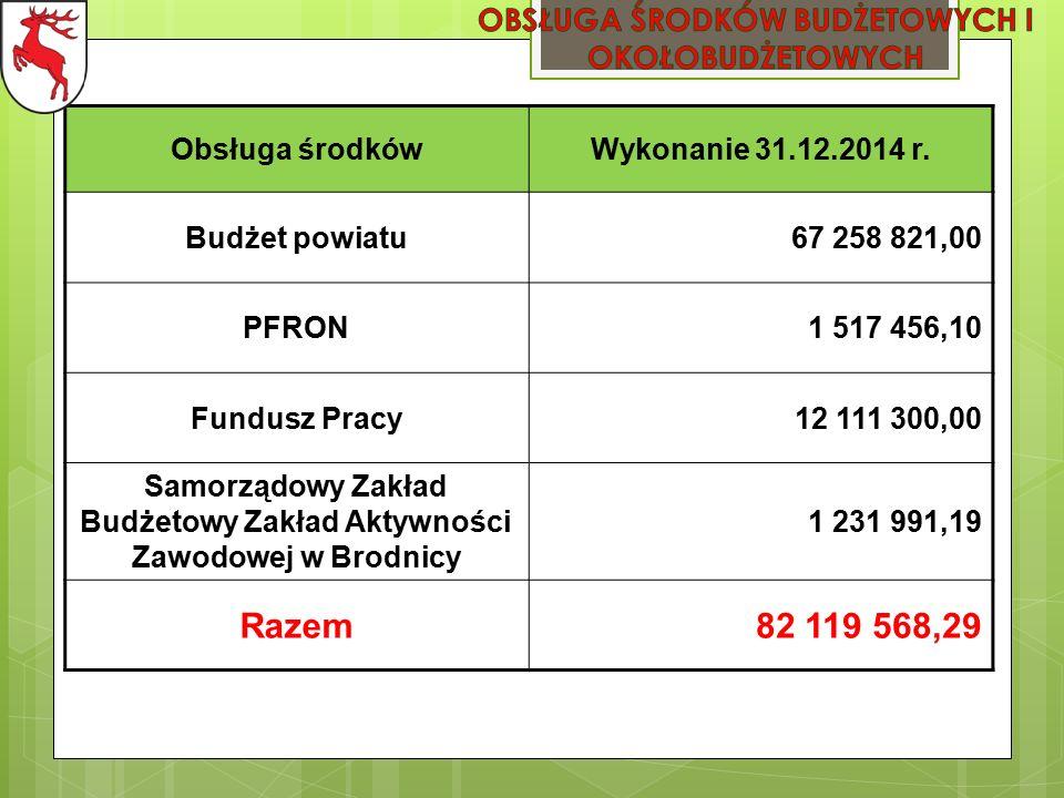 Obsługa środkówWykonanie 31.12.2014 r.