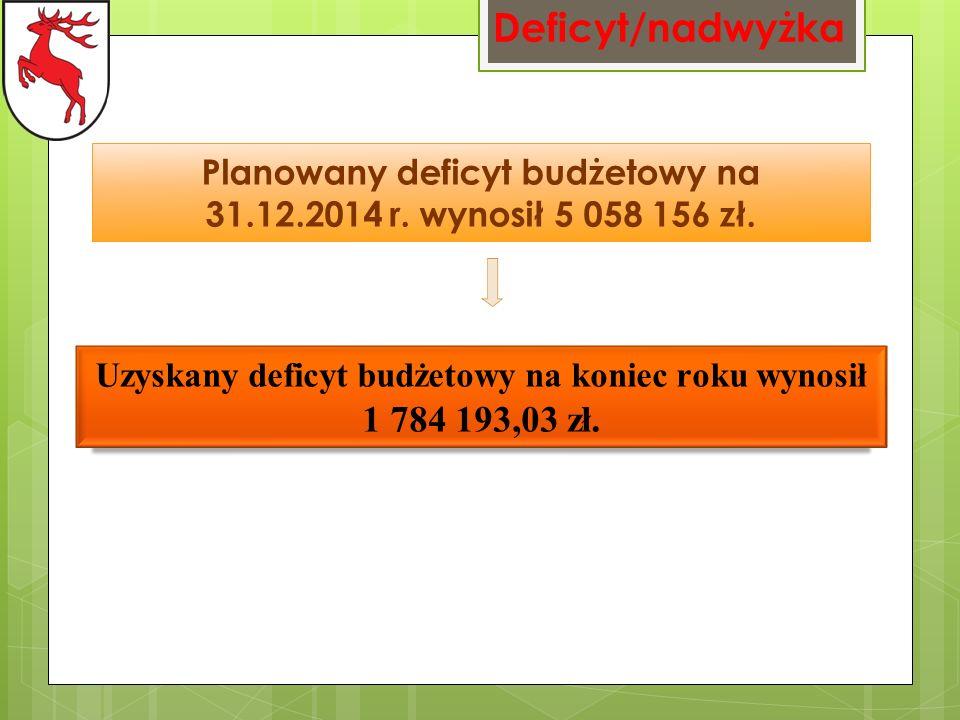 Deficyt/nadwyżka Planowany deficyt budżetowy na 31.12.2014 r.