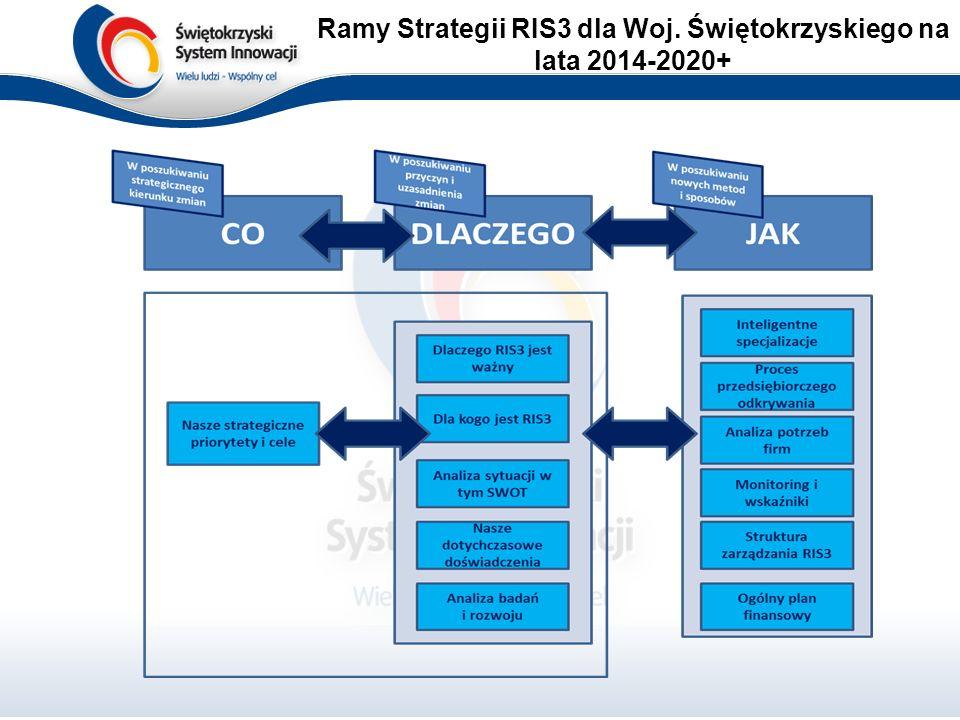 Ramy Strategii RIS3 dla Woj. Świętokrzyskiego na lata 2014-2020+