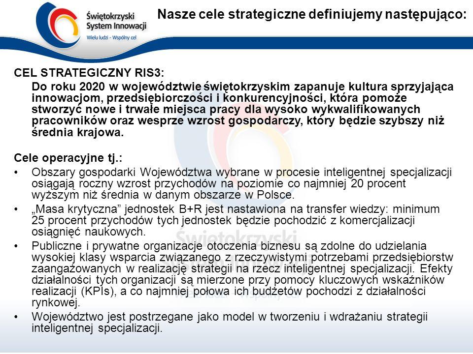 Nasze cele strategiczne definiujemy następująco: CEL STRATEGICZNY RIS3: Do roku 2020 w województwie świętokrzyskim zapanuje kultura sprzyjająca innowacjom, przedsiębiorczości i konkurencyjności, która pomoże stworzyć nowe i trwałe miejsca pracy dla wysoko wykwalifikowanych pracowników oraz wesprze wzrost gospodarczy, który będzie szybszy niż średnia krajowa.