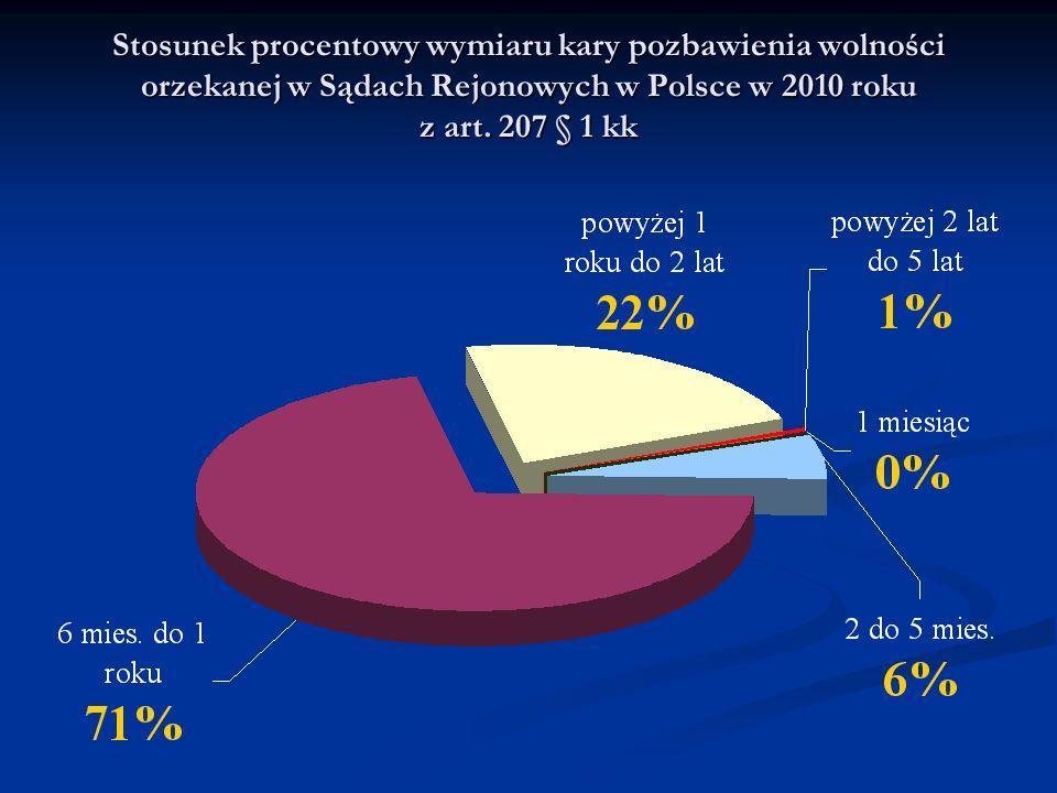 Stosunek procentowy wymiaru kary pozbawienia wolności orzekanej w Sądach Rejonowych w Polsce w 2010 roku z art. 207 § 1 kk