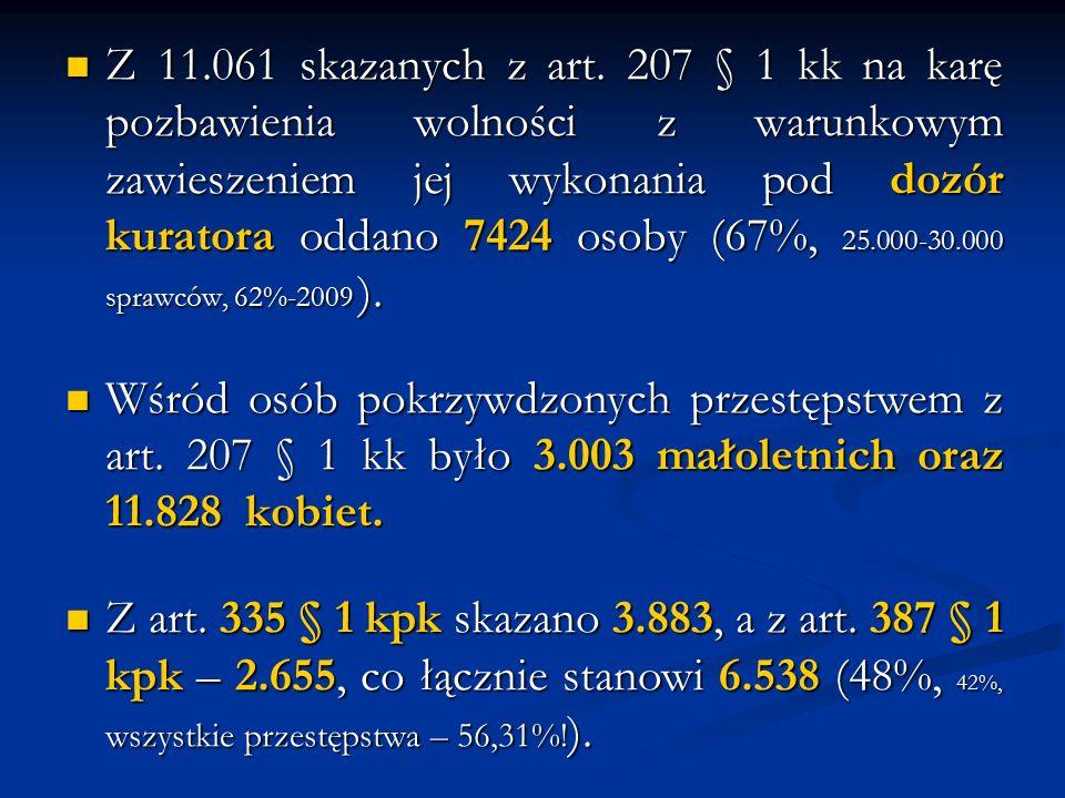 Z 11.061 skazanych z art. 207 § 1 kk na karę pozbawienia wolności z warunkowym zawieszeniem jej wykonania pod dozór kuratora oddano 7424 osoby (67%, 2