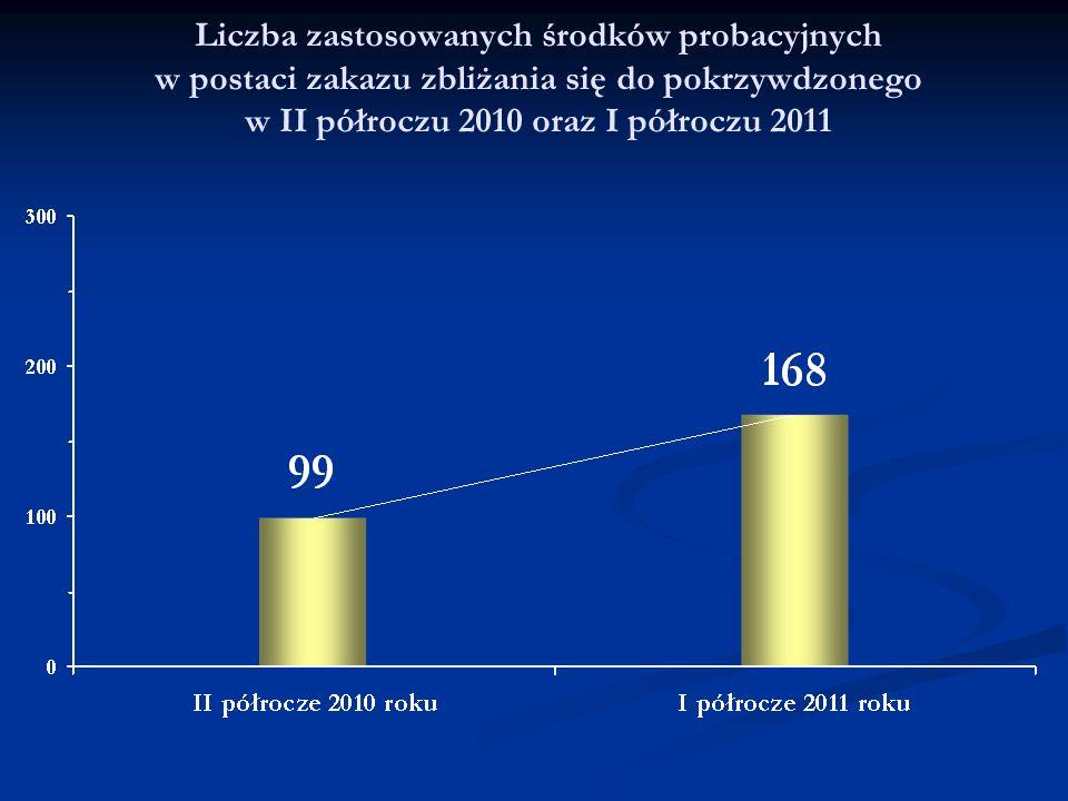 Liczba zastosowanych środków probacyjnych w postaci zakazu zbliżania się do pokrzywdzonego w II półroczu 2010 oraz I półroczu 2011