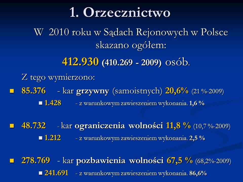 1. Orzecznictwo W 2010 roku w Sądach Rejonowych w Polsce skazano ogółem: 412.930 (410.269 - 2009) osób. 412.930 (410.269 - 2009) osób. Z tego wymierzo