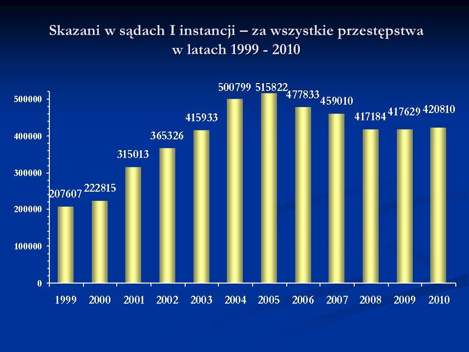 Skazani w sądach I instancji – za wszystkie przestępstwa w latach 1999 - 2010
