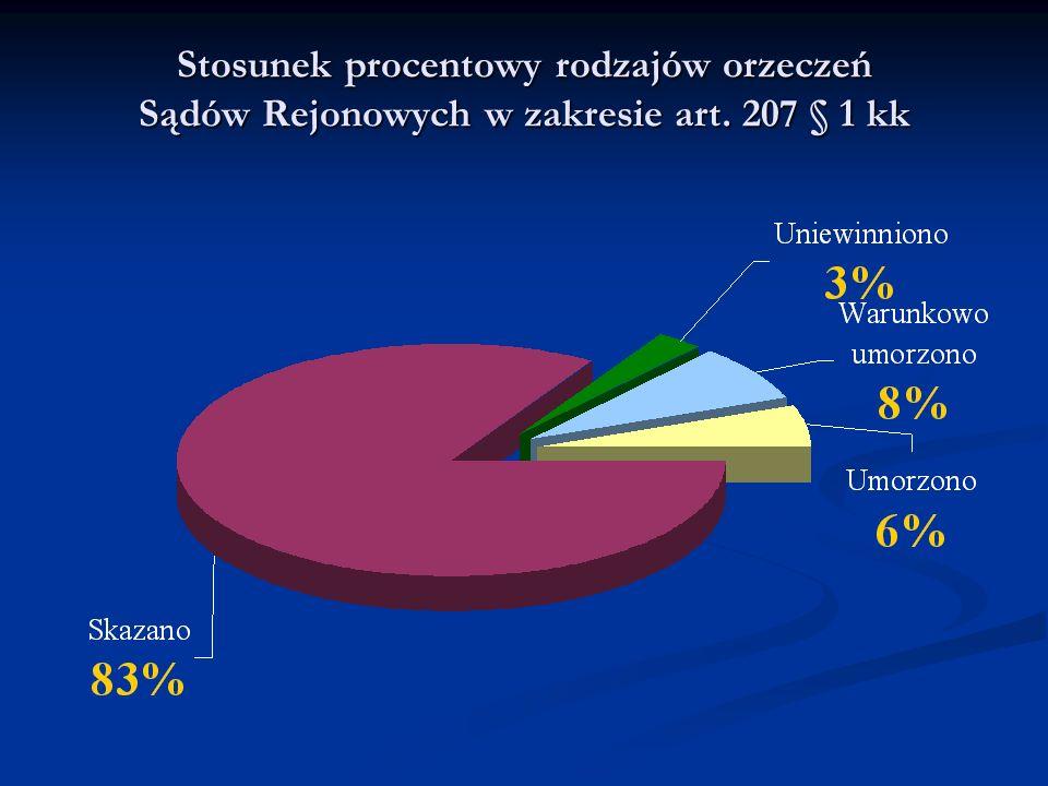 Stosunek procentowy rodzajów orzeczeń Sądów Rejonowych w zakresie art. 207 § 1 kk