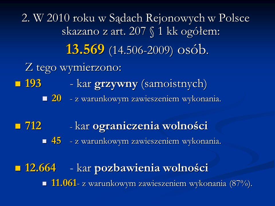 2. W 2010 roku w Sądach Rejonowych w Polsce skazano z art. 207 § 1 kk ogółem: 13.569 (14.506-2009) osób. 13.569 (14.506-2009) osób. Z tego wymierzono: