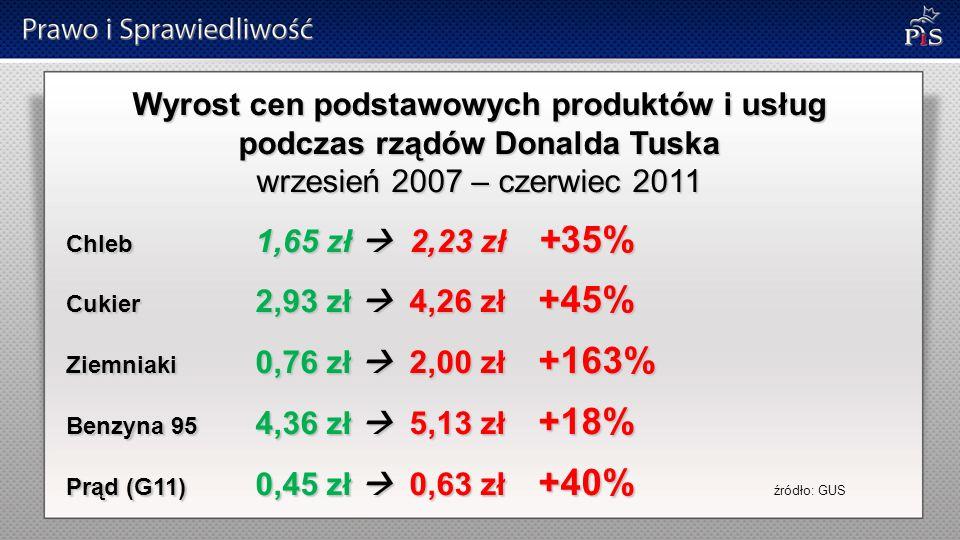 Wyrost cen podstawowych produktów i usług podczas rządów Donalda Tuska wrzesień 2007 – czerwiec 2011 Chleb 1,65 zł  2,23 zł +35% Cukier 2,93 zł  4,26 zł +45% Ziemniaki 0,76 zł  2,00 zł +163% Benzyna 95 4,36 zł  5,13 zł +18% Prąd (G11) 0,45 zł  0,63 zł +40% Prąd (G11) 0,45 zł  0,63 zł +40% źródło: GUS