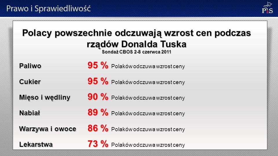 Polacy powszechnie odczuwają wzrost cen podczas rządów Donalda Tuska Sondaż CBOS 2-8 czerwca 2011 Paliwo 95 % Paliwo 95 % Polaków odczuwa wzrost ceny Cukier 95 % Cukier 95 % Polaków odczuwa wzrost ceny Mięso i wędliny 90 % Mięso i wędliny 90 % Polaków odczuwa wzrost ceny Nabiał 89 % Nabiał 89 % Polaków odczuwa wzrost ceny Warzywa i owoce 86 % Warzywa i owoce 86 % Polaków odczuwa wzrost ceny Lekarstwa 73 % Lekarstwa 73 % Polaków odczuwa wzrost ceny