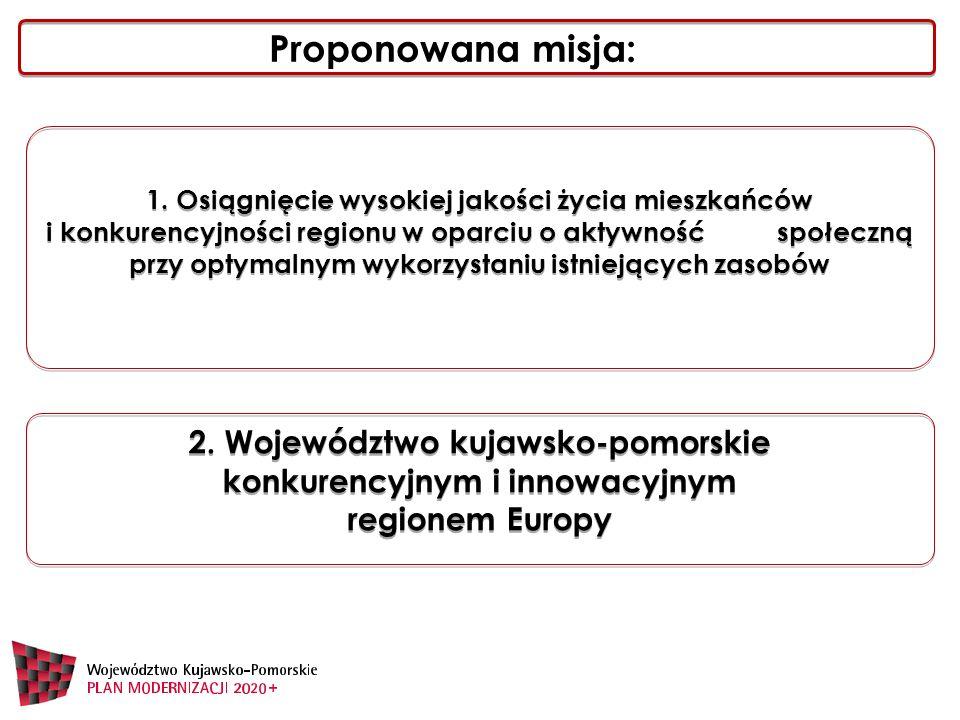 2. Województwo kujawsko-pomorskie konkurencyjnym i innowacyjnym regionem Europy 1.