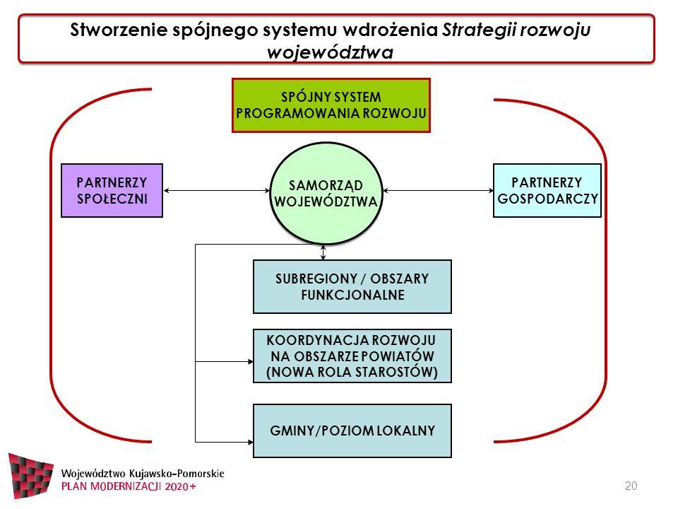 Stworzenie spójnego systemu wdrożenia Strategii rozwoju województwa 20 SAMORZĄD WOJEWÓDZTWA SAMORZĄD WOJEWÓDZTWA PARTNERZY SPOŁECZNI PARTNERZY GOSPODARCZY GMINY/POZIOM LOKALNY SPÓJNY SYSTEM PROGRAMOWANIA ROZWOJU KOORDYNACJA ROZWOJU NA OBSZARZE POWIATÓW (NOWA ROLA STAROSTÓW) SUBREGIONY / OBSZARY FUNKCJONALNE