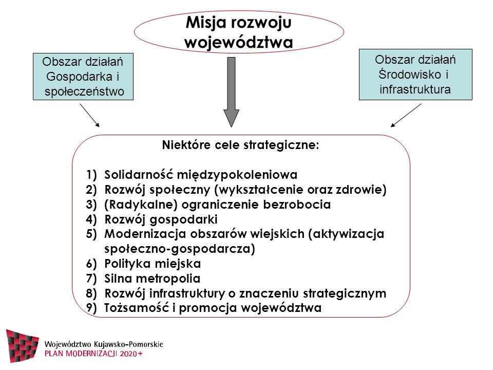 Niektóre c ele strategiczne: 1)Solidarność międzypokoleniowa 2)Rozwój społeczny (wykształcenie oraz zdrowie) 3)(Radykalne) ograniczenie bezrobocia 4)Rozwój gospodarki 5)Modernizacja obszarów wiejskich (aktywizacja społeczno-gospodarcza) 6)Polityka miejska 7)Silna metropolia 8)Rozwój infrastruktury o znaczeniu strategicznym 9)Tożsamość i promocja województwa Misja rozwoju województwa Obszar działań Gospodarka i społeczeństwo Obszar działań Środowisko i infrastruktura
