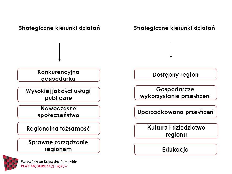 Sprawne zarządzanie regionem Konkurencyjna gospodarka Wysokiej jakości usługi publiczne Nowoczesne społeczeństwo Regionalna tożsamość Dostępny region Uporządkowana przestrzeń Gospodarcze wykorzystanie przestrzeni Strategiczne kierunki działań Kultura i dziedzictwo regionu Edukacja