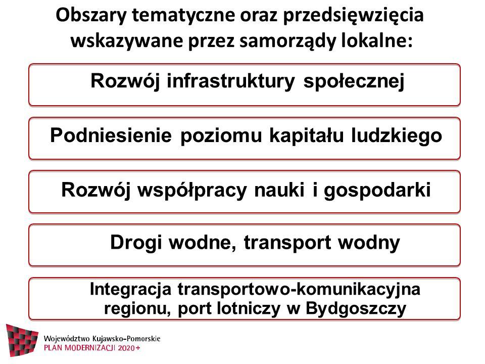 Obszary tematyczne oraz przedsięwzięcia wskazywane przez samorządy lokalne: Rozwój infrastruktury społecznej Podniesienie poziomu kapitału ludzkiego Rozwój współpracy nauki i gospodarki Drogi wodne, transport wodny Integracja transportowo-komunikacyjna regionu, port lotniczy w Bydgoszczy