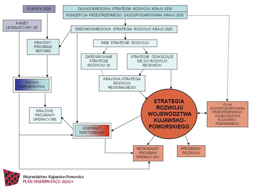 DŁUGOOKRESOWA STRATEGIA ROZWOJU KRAJU 2030 KONCEPCJA PRZESTRZENNEGO ZAGOSPODAROWANIA KRAJU 2030 ŚREDNIOOKRESOWA STRATEGIA ROZWOJU KRAJU 2020 INNE STRATEGIE ROZWOJU ZINTEGROWANE STRATEGIE ROZWOJU (9) STRATEGIE ODNOSZĄCE SIĘ DO ROZWOJU REGIONÓW KRAJOWA STRATEGIA ROZWOJU REGIONALNEGO STRATEGIA ROZWOJU WOJEWÓDZTWA KUJAWSKO- POMORSKIEGO PLAN ZAGOSPODAROWANIA PRZESTRZENNEGO WOJEWÓDZTWA KUJAWSKO- POMORSKIEGO REGIONALNY PROGRAM OPERACYJNY PROGRAMY ROZWOJU KONTRAKT TERYTORIALNY UMOWA PARTNERSTWA KRAJOWE PROGRAMY OPERACYJNE KRAJOWY PROGRAM REFORM EUROPA 2020 PAKIET LEGISLACYJNY UE