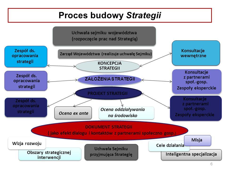 6 Uchwała sejmiku województwa (rozpoczęcie prac nad Strategią) Zarząd Województwa (realizuje uchwałę Sejmiku) Zespół ds.