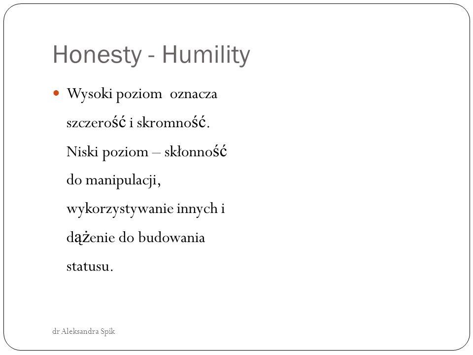 Honesty - Humility dr Aleksandra Spik Wysoki poziom oznacza szczero ść i skromno ść.