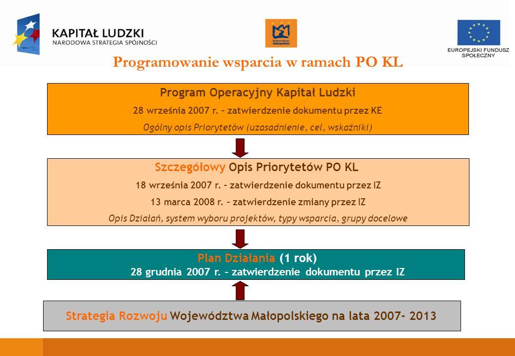 Projekty systemowe w ramach PO KL Wskazane w Szczegółowym Opisie Priorytetów Projekty systemowe IP oraz IP II