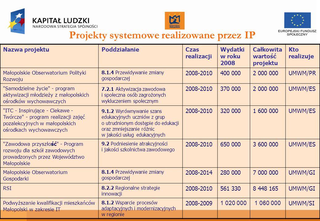 Projekty systemowe realizowane przez IP Nazwa projektuPoddziałanieCzas realizacji Wydatki w roku 2008 Całkowita wartość projektu Kto realizuje Małopolskie Obserwatorium Polityki Rozwoju 8.1.4 Przewidywanie zmiany gospodarczej 2008-2010400 0002 000 000UMWM/PR Samodzielne życie - program aktywizacji młodzieży z małopolskich ośrodków wychowawczych 7.2.1 Aktywizacja zawodowa i społeczna osób zagrożonych wykluczeniem społecznym 2008-2010370 0002 000 000UMWM/ES ITC - Inspirujące - Ciekawe - Twórcze - program realizacji zajęć pozalekcyjnych w małopolskich ośrodkach wychowawczych 9.1.2 Wyrównywanie szans edukacyjnych uczniów z grup o utrudnionym dostępie do edukacji oraz zmniejszanie różnic w jakości usług edukacyjnych 2008-2010320 0001 600 000UMWM/ES Zawodowa przyszłość - Program rozwoju dla szkół zawodowych prowadzonych przez Województwo Małopolskie 9.2 Podniesienie atrakcyjności i jakości szkolnictwa zawodowego 2008-2010650 0003 600 000UMWM/ES Małopolskie Obserwatorium Gospodarki 8.1.4 Przewidywanie zmiany gospodarczej 2008-2014280 0007 000 000UMWM/GI RSI 8.2.2 Regionalne strategie innowacji 2008-2010561 3308 448 165UMWM/GI Podwyższanie kwalifikacji mieszkańców Małopolski w zakresie IT 8.1.2 Wsparcie procesów adaptacyjnych i modernizacyjnych w regionie 2008-2009 1 020 0001 060 000 UMWM/SI