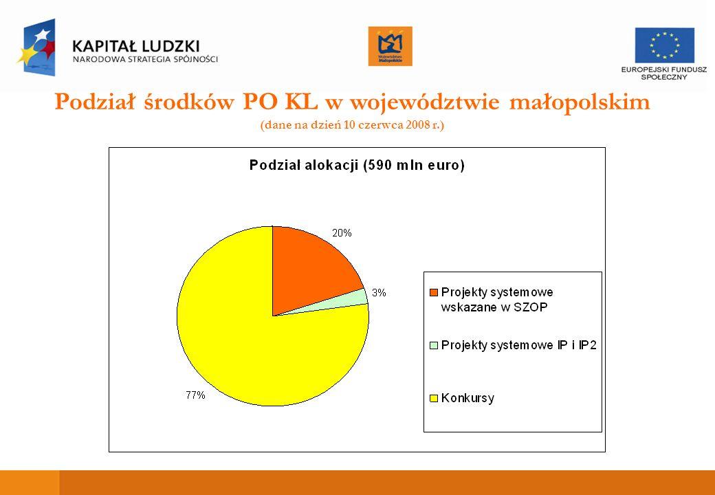 Podział środków PO KL w województwie małopolskim (dane na dzień 10 czerwca 2008 r.)