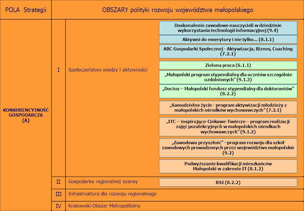 Obserwatoria – schemat ideowy MODUŁ III MODUŁ IMODUŁ II Monitoring rozwoju gospodarczo-społecznego Województwa małopolskiego Monitoring interwencji finansowanych z różnych źródeł (m.in.